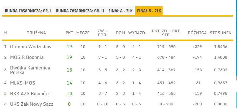 Tabela koncowa 2 Ligi Koszykówki kobiet (finał B) w sezonie 2020/2021