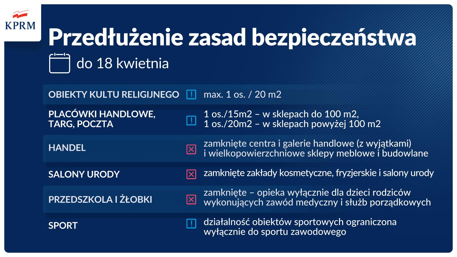 Działalność obiektów sportowych ograniczona – do 18 kwietnia