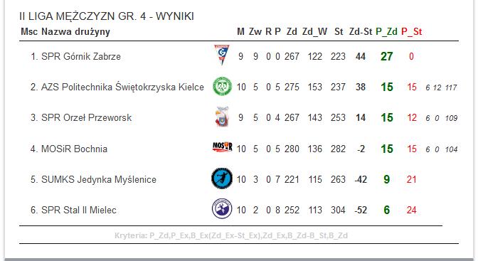 II-liga-pilki-recznej-Tabela-grupy-spadkowej-20202021