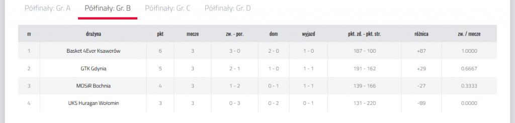 Tabela u15 półfinały gdynia 21-23.05.2021