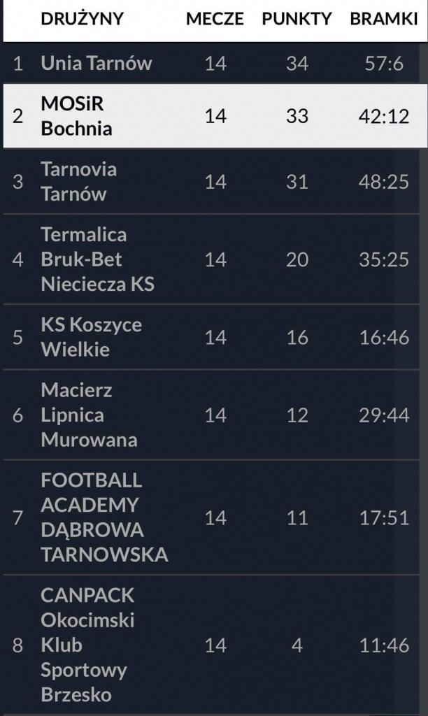 Tabela-mlodzikow-I Ligi Okr.-wiosna-2021.j