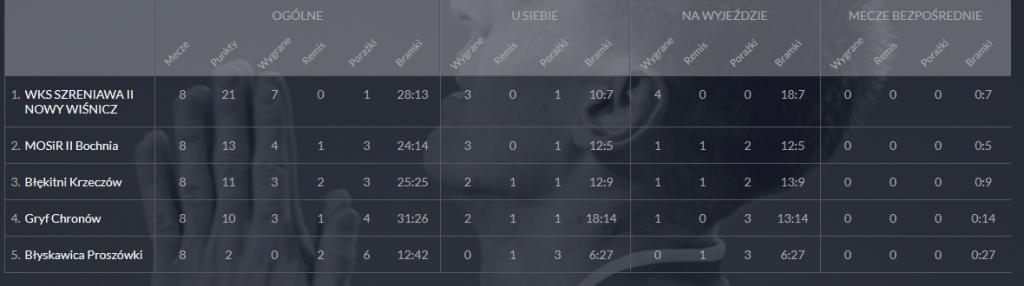 piłka nozna: II miejsce MOSiR II Bochnia w tabeli koncowej III Ligi młodzików w sezonie 2020/2021